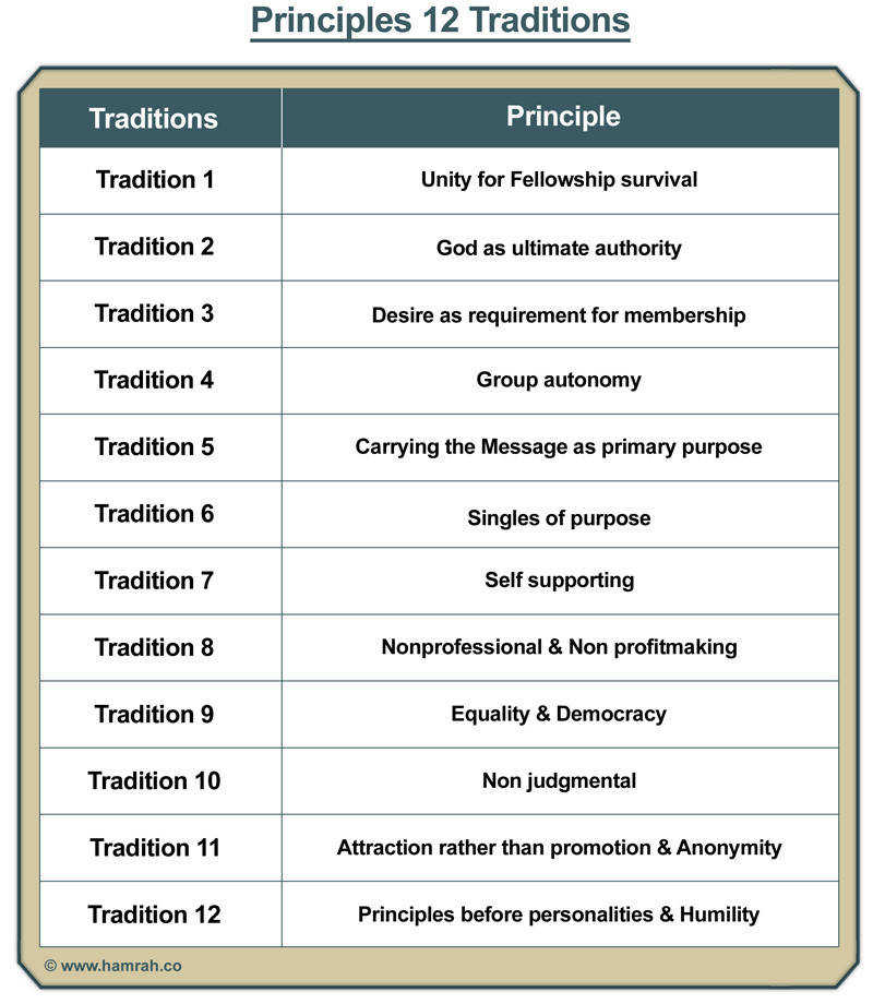 Principles 12 Traditions Hamrah Web