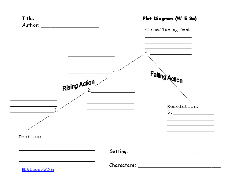 5th Grade mon Core Worksheets