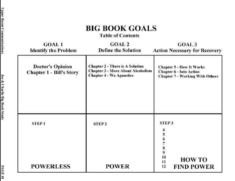 4th Step Big Book Goals Contents JPEG