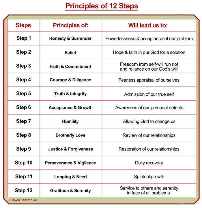 12 step worksheets for aa