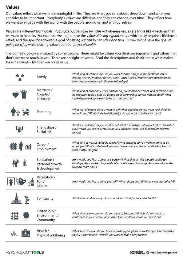 Our values reflect what we truly find meaningful they guide our motivations in life Use this worksheet to explore your values