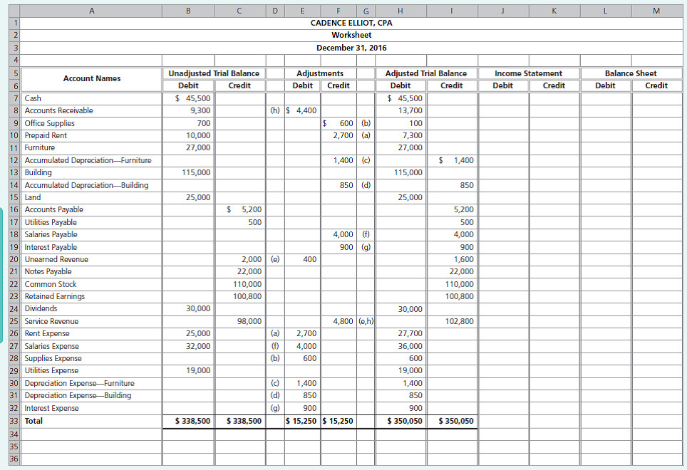 Cadence Elliot CPA had the following partial worksheet
