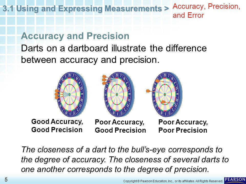 Accuracy Precision and Error