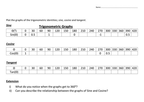 graphs from algebraic expression worksheet pdf