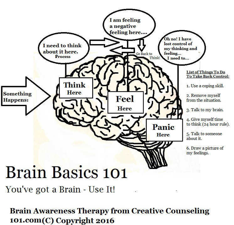 Free Brain Awareness Worksheet