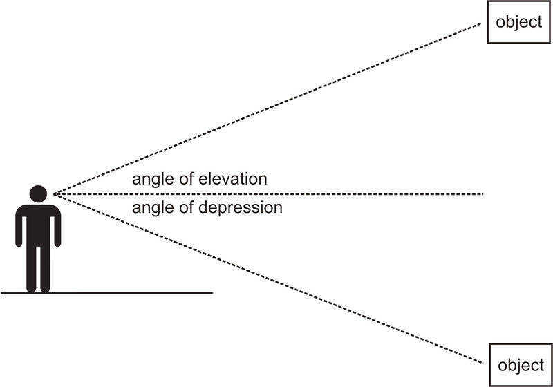 The angle of elevation is the angle between the horizontal line of sight and the line of sight up to an object For example if you are standing on the