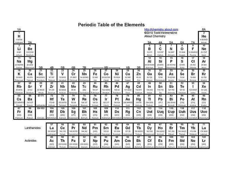 This printable periodic table lists the element atomic number name atomic weight and
