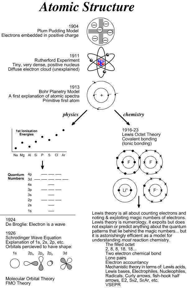 Atomic Structure Diagrams of the Plum Pudding Rutherford and Bohr models of the