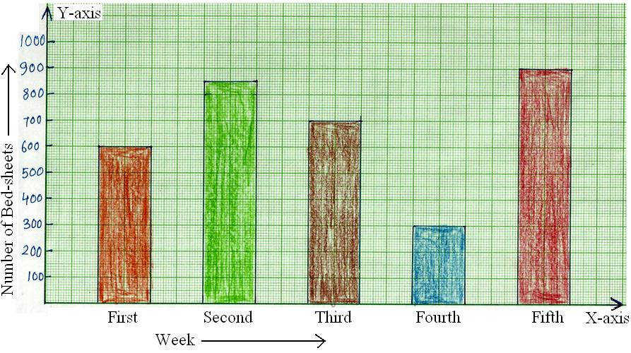 Worksheet on Bar Graph Bar Graph Home Work