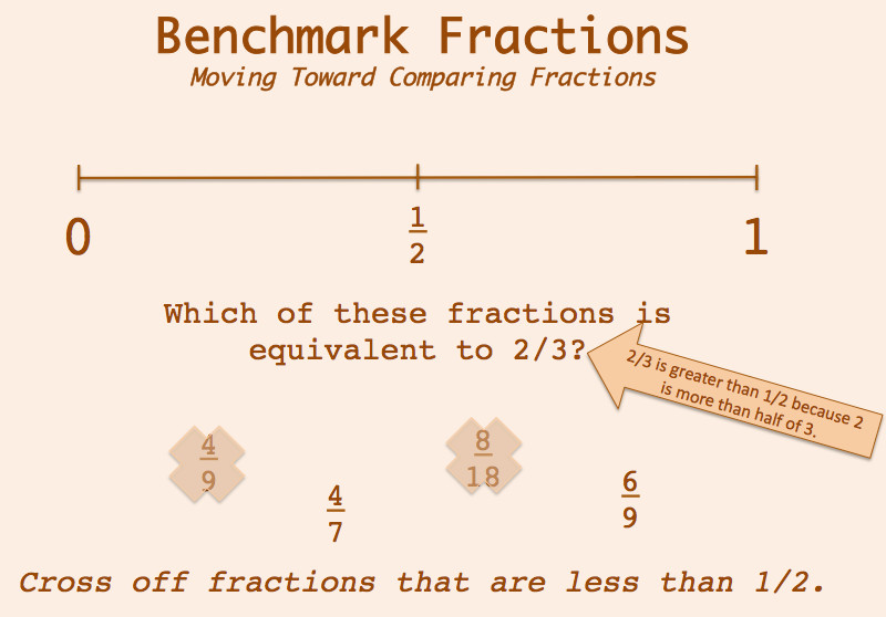 Rather than overwhelming them exploring equivalent fractions in a variety of ways has