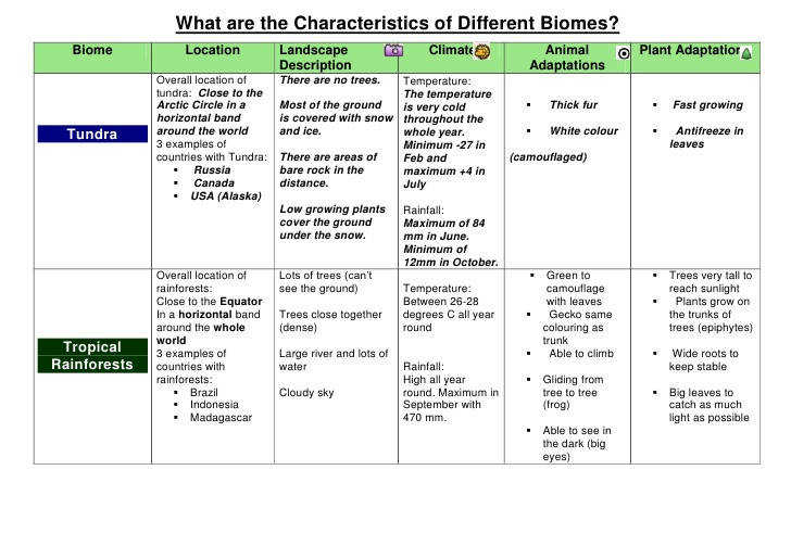 What are the Characteristics of Different Biomes