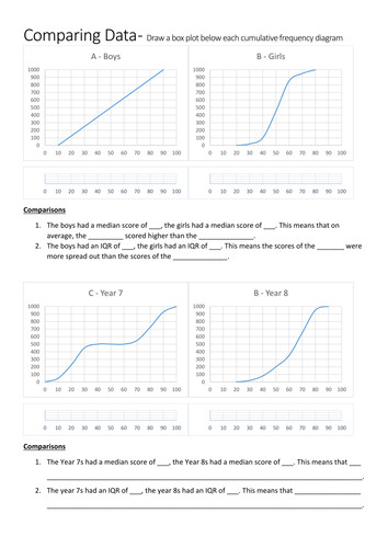 Interpreting Cumulative Frequency Diagrams and Box Plots Worksheet