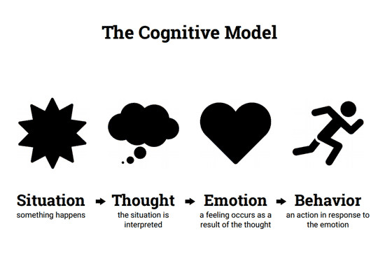 core model cbt Free cbt worksheets this page: worksheets - alphabetical  5 aspects model 5 aspects with prompts 5 aspects: paranoia (psychosis)  mental crusher making experience fit with core beliefs mental health cv mental health cv - example metaphors for therapy.