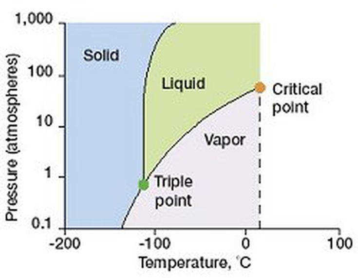 A diagram that shows phase changes That d be handy