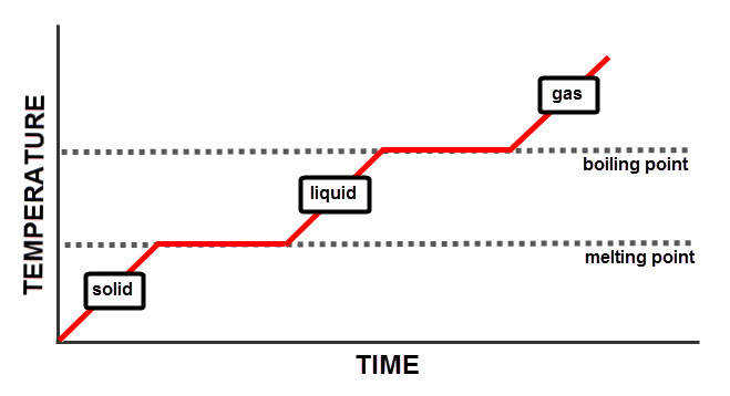 While a solid object is exposed to a higher temperature its temperature increases and when it reaches the melting point it melts to be e a liquid
