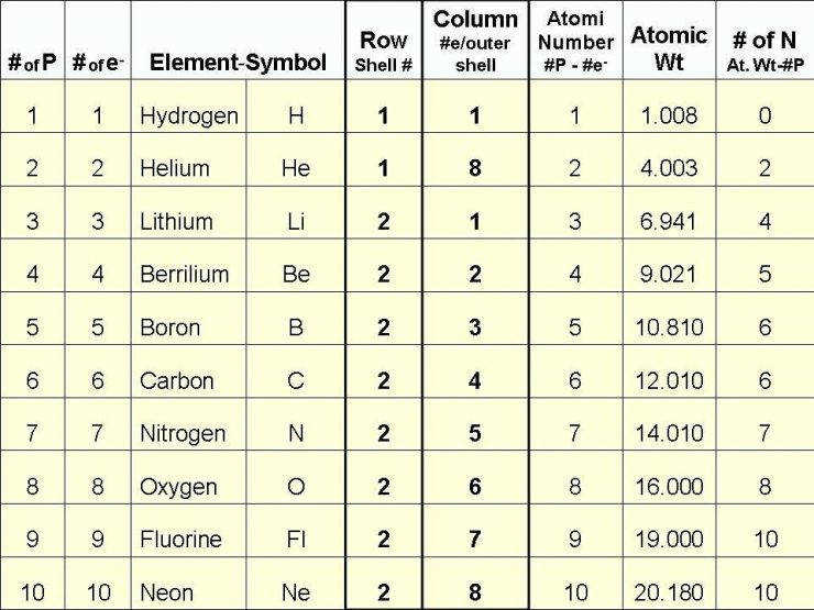 Medium Image for Atomic Structure And The Periodic Table Worksheet Answers Atomic Structure And The Periodic
