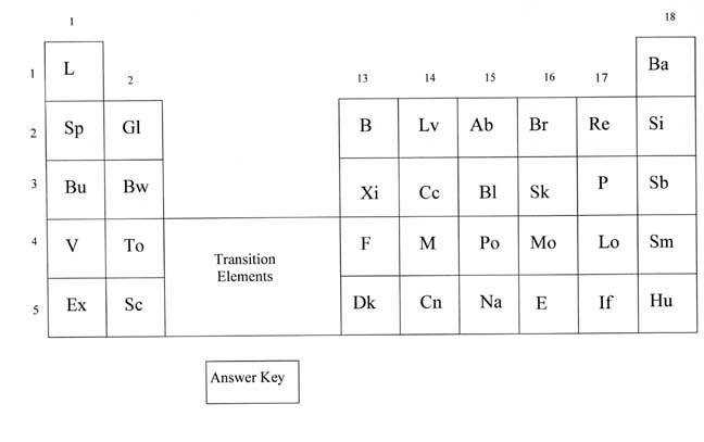 Periodic Law Worksheet Kidz Activities. Chapter 6 The Periodic Table Worksheet Answers Homeschooldressage. Worksheet. Periodic Table Worksheet At Mspartners.co