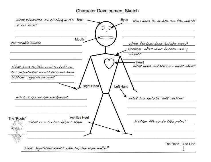Another way of looking at character analysis for the visual