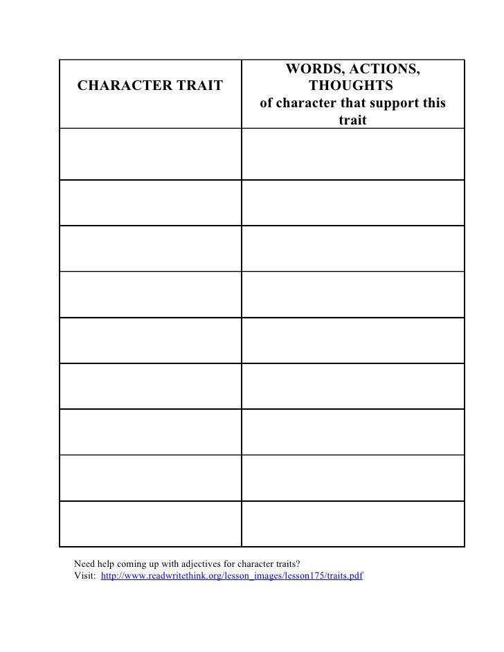 WORDS ACTIONS CHARACTER TRAIT THOUGHTS