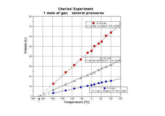 This graph shows a plot between temperature and volume of a gas Charles Law The arrow along the x axis shows the temperature where all the volu…