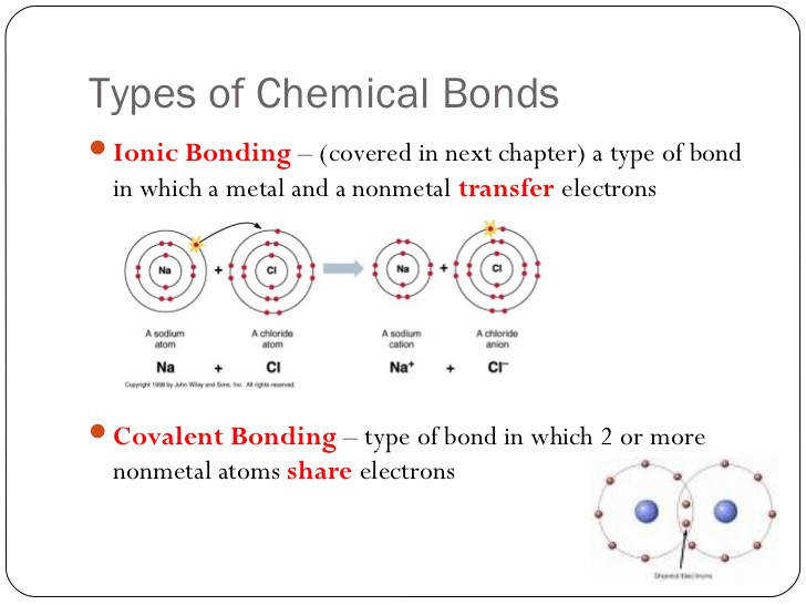 Molecule 5 Types of Chemical BondsIonic