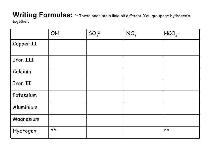 Chemical Formula Writing Worksheet Print Chemical Formula Writing Worksheet Year 8 Chemistry 3 728 Icon
