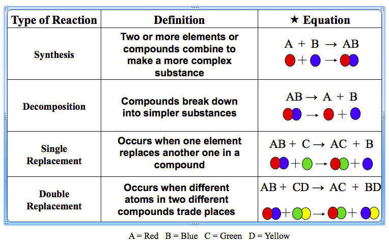 Reaction Identification Practice Chemical Reactions Rev
