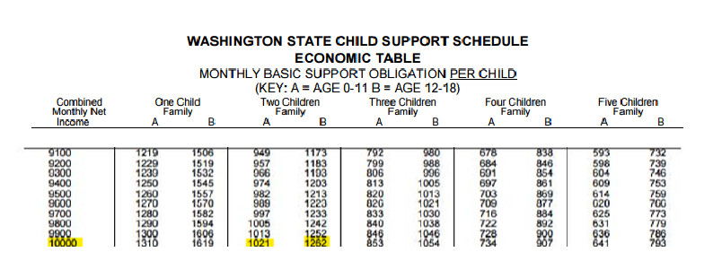 Child Support Schedule Economic Table