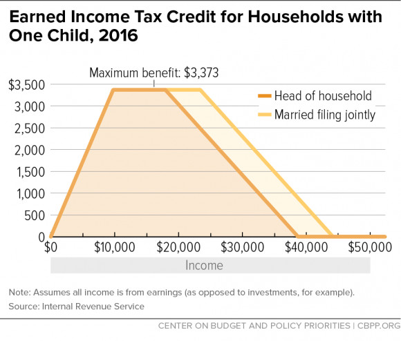 Earned In e Tax Credit for Households with e Child 2016
