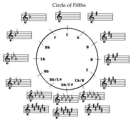 Circle Fifths Worksheet