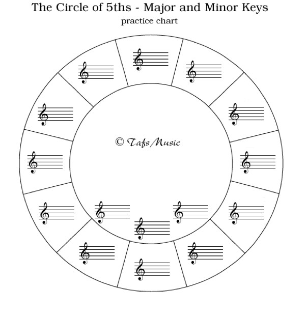 A blank circle of fifths