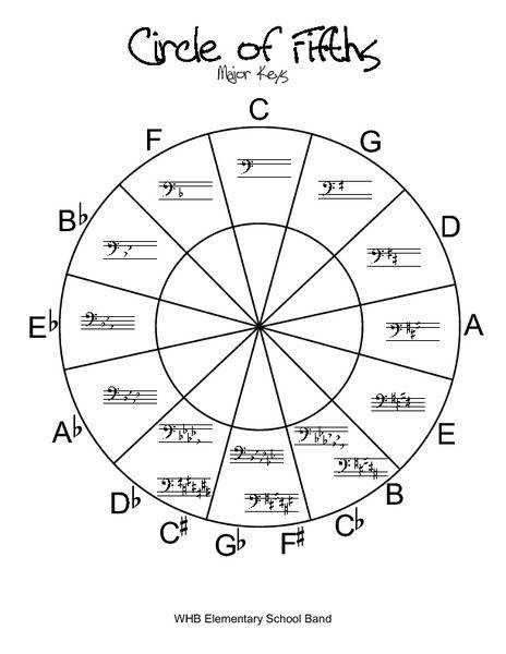 Circle of Fifths Major Keys 2nd 12th Grade Worksheet