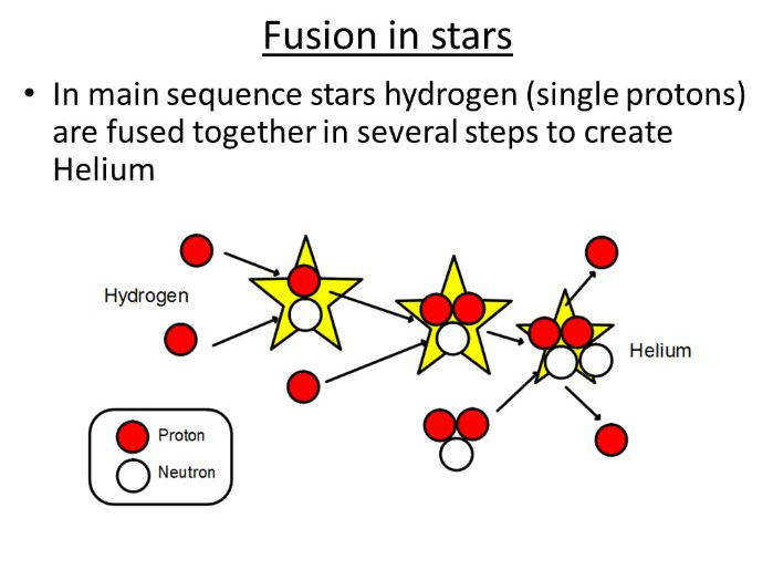GCSE Science Physics Nuclear Fusion PowerPoint and Lesson Plan