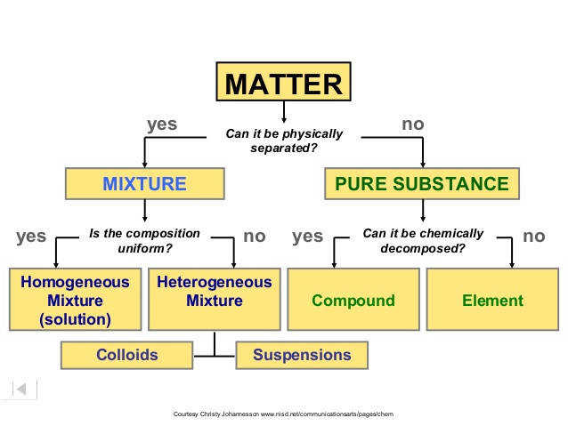 MATTER Can it be physically separated Homogeneous Mixture solution Heterogeneous Mixture pound Element