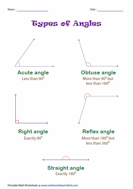 Angle Classification Chart