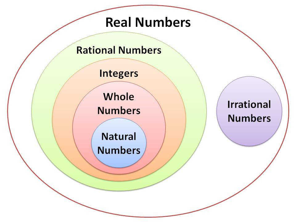 Real Numbers Unit Home
