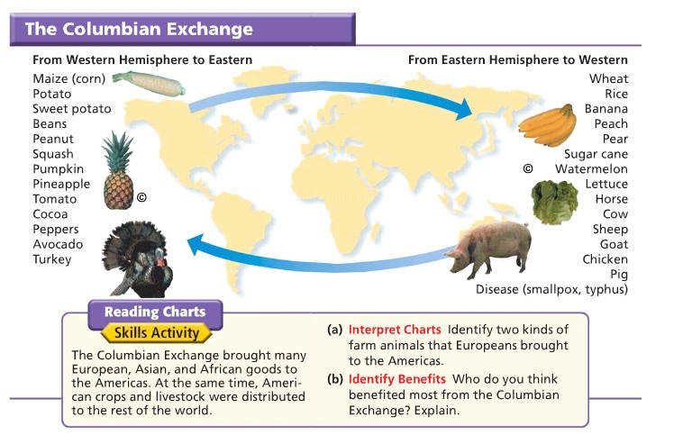 The Columbian Exchange And Global Trade Worksheet Answers Proga Info