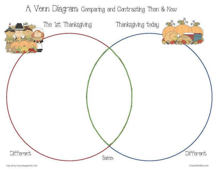 Thanksgiving Venn Diagram Students pare and contrast the holiday then and now use with Life skills social stu s