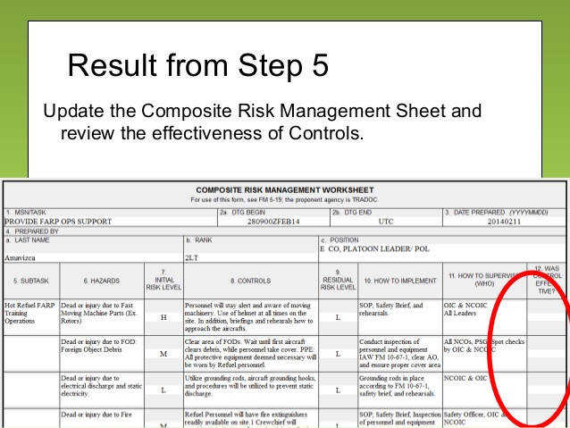 53 Result from Step 5 Update the posite Risk Management