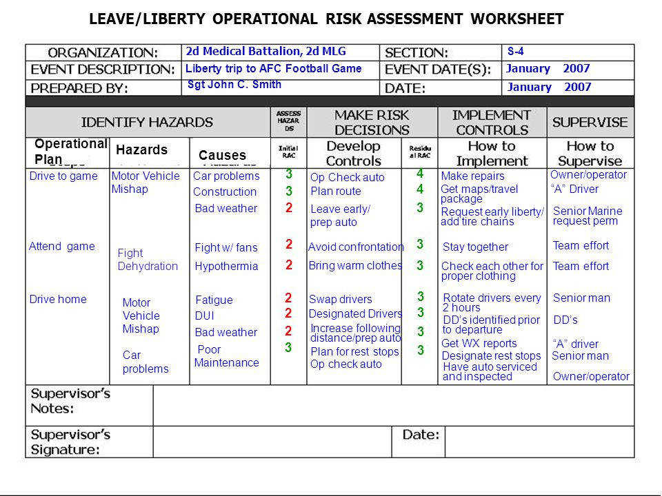 Composite risk management worksheet for Usmc orm template