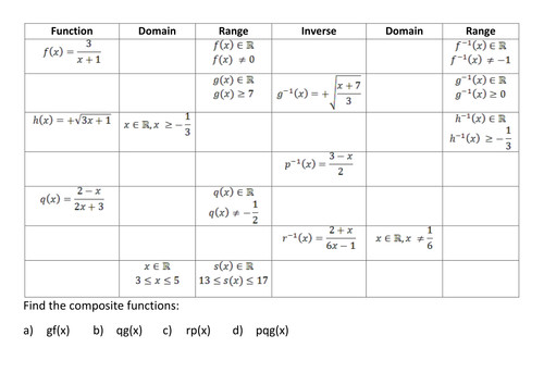 Inverse posite Domain and Range of functions by kirbatron Teaching Resources Tes