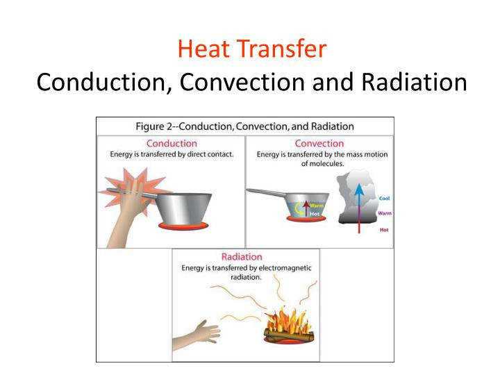 Simple Diagram Of Conduction Convection And Radiation Collection