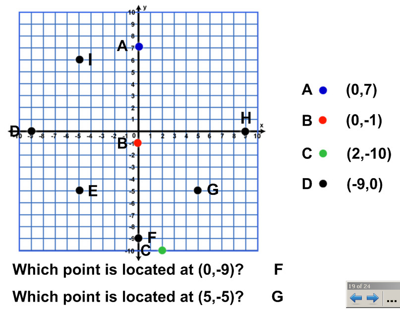Miss Kahrimanis s Blog Coordinate Plane