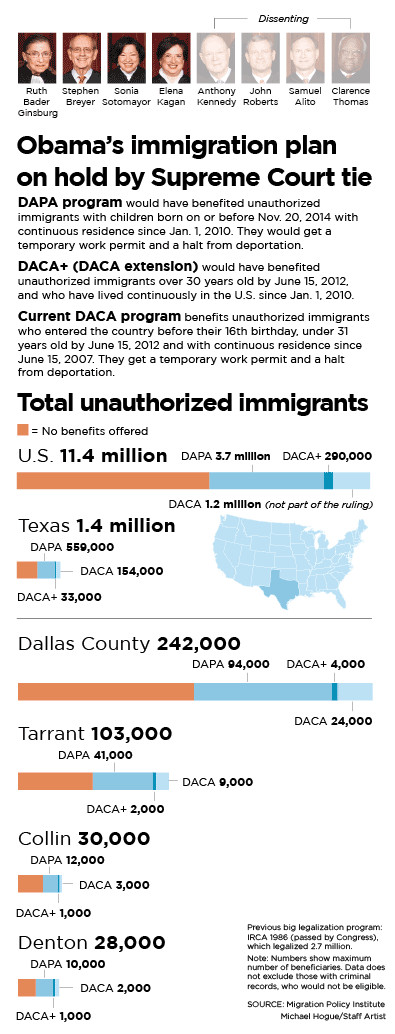 dbt skills fast worksheet u s supreme court immigration decision what you need to know news dallas news