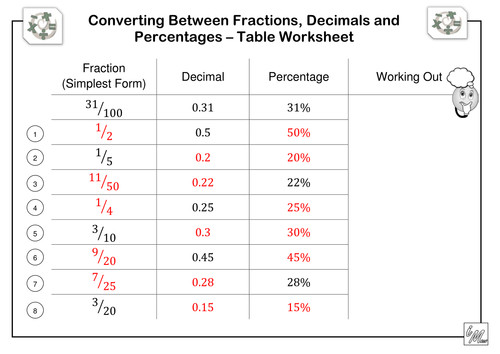 Fractions Decimals & Percentages Table Worksheet by imath Teaching Resources Tes