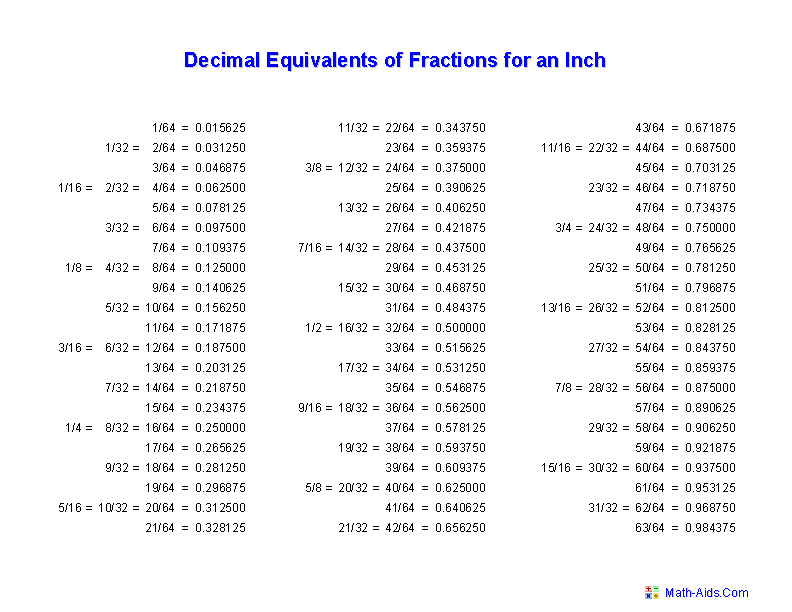 Decimal Equivalents of Fractions for an Inch Worksheets
