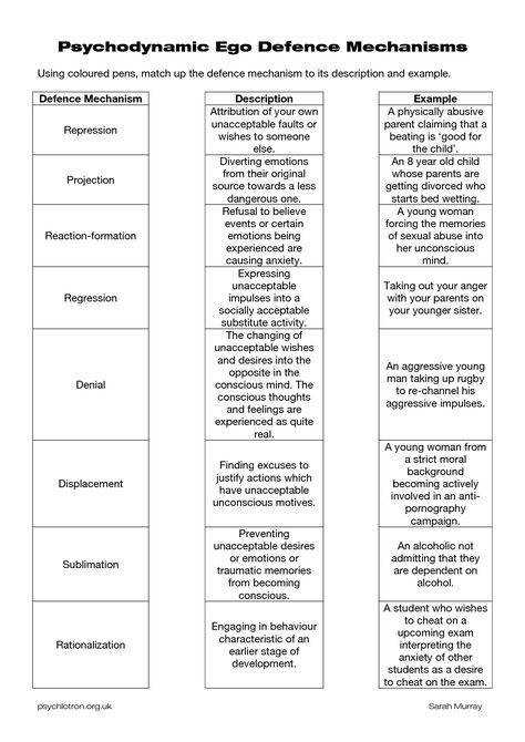 defense mechanisms worksheets Psychodynamic Defence Mechanisms NLP Pinterest