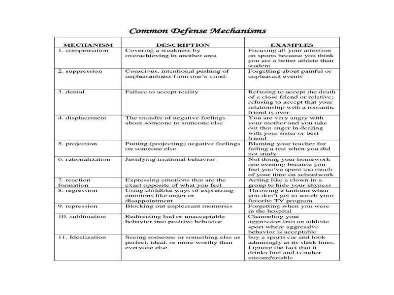 Defense Mechanisms Examples Worksheets for all | Download and ...