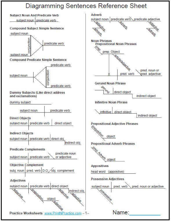Diagramming sentences worksheet homeschooldressage diagramming sentences worksheet printables ccuart Gallery