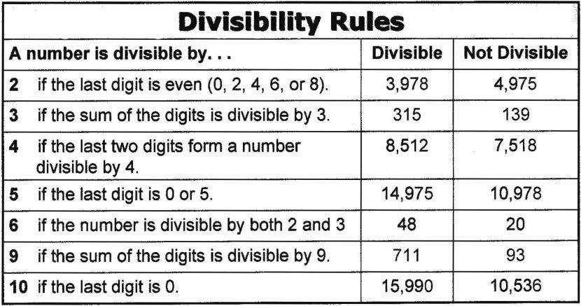 Math Worksheet Site Divisibility Rules Divisibility Divisibility Rules Worksheet Printable Worksheet